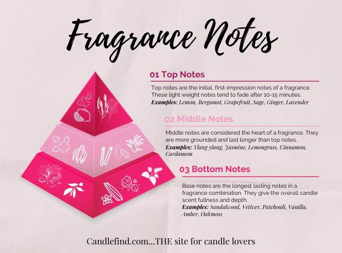 Candlefind Fragrance Notes Explanation